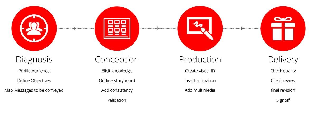 dubai presentation design